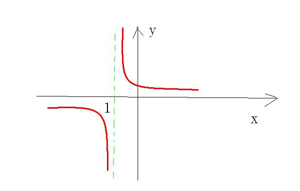 ?9?`y?????_y=3/(x 1)的函数图像怎么画
