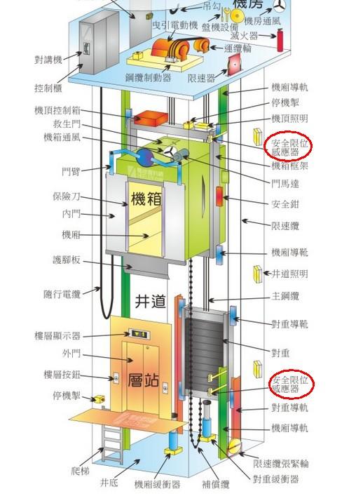电梯内部结构的介绍