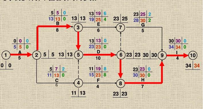 施工双代号网络图非关键线路怎么计算?图片