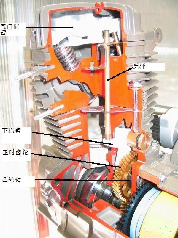 顶杆机结构图: 2,小链发动机配气机构主要有时规链,链轮,凸轮轴,气门