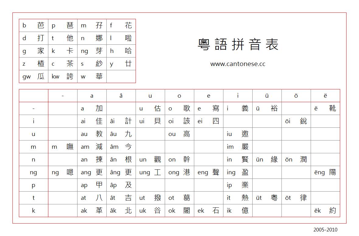 真的粤语怎么打