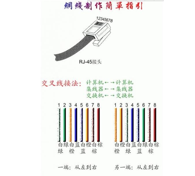 怎么做网线,网线水晶头接法和线序