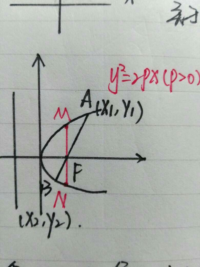 如何证明过椭圆焦点的弦中以通径长最短?