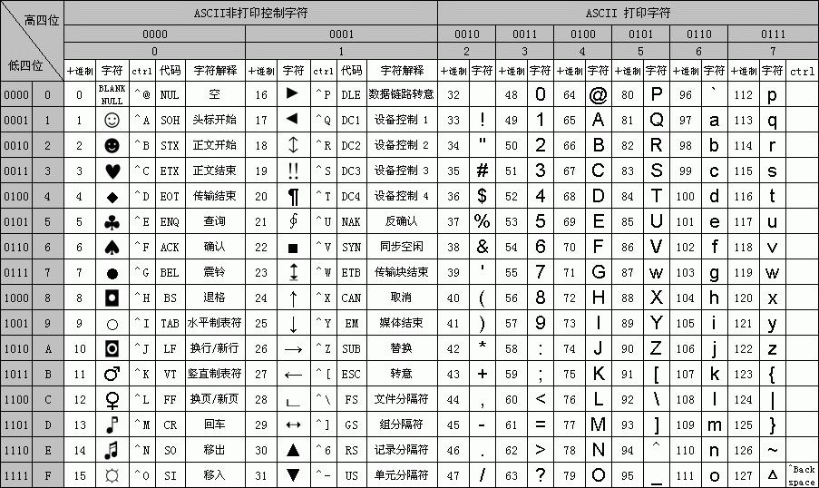 展开全部 末尾的字符b,表示asc码的二进制表达方式,十六进制表示为