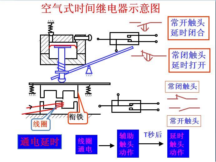 时间继电器通电延时型和断电延时型的原理?拜托!