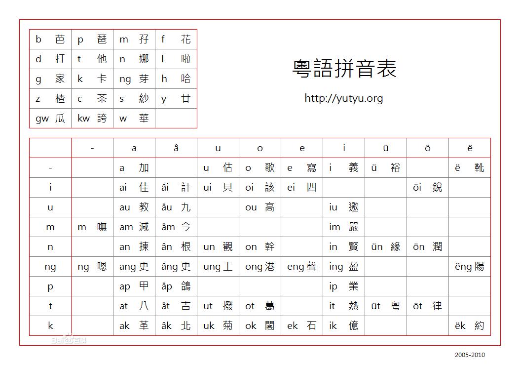 粤语到底有几个音调