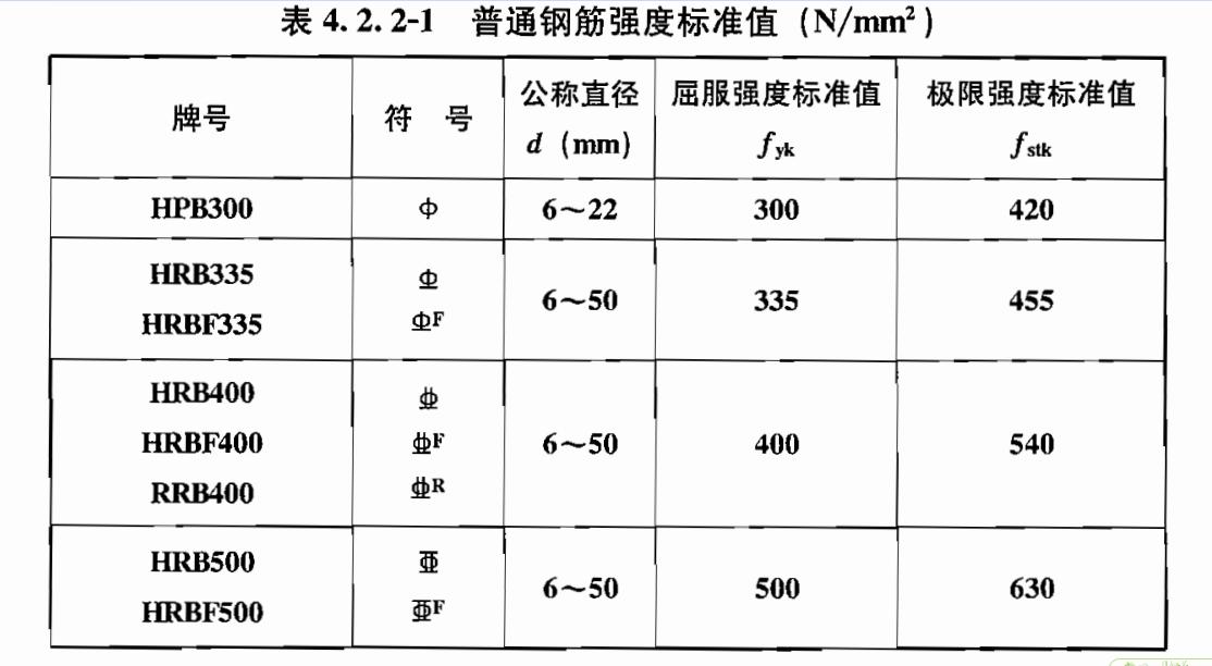 图中建筑代表符号意思,图纸钢筋等级v代表矿用图片