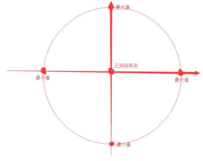 java,已知当前经纬度和距离,计算符合距离条件的经度最大值,最小值和