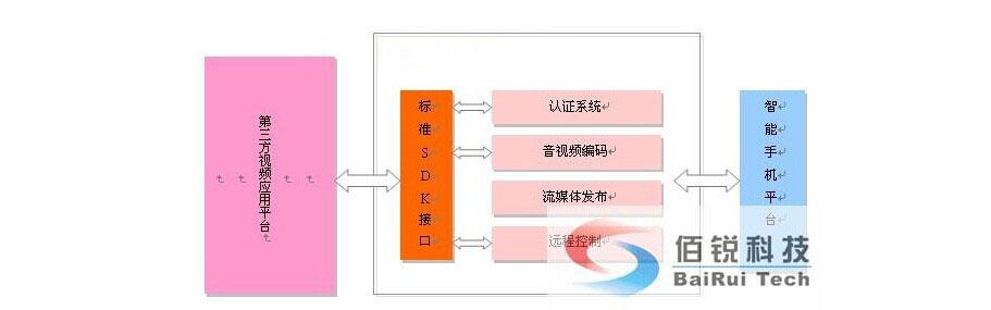 android即时通讯系统的设计与实现 结构图