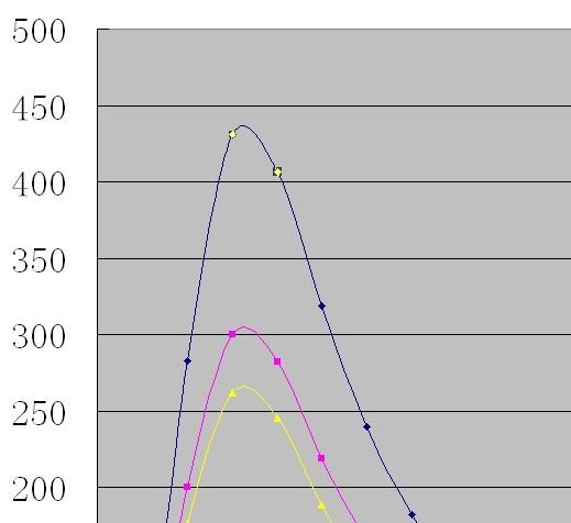 excel谢谢平数据数据图,使滑线字体不是位置的顶点曲线而位于稍偏绘制惠顾标记v数据图片