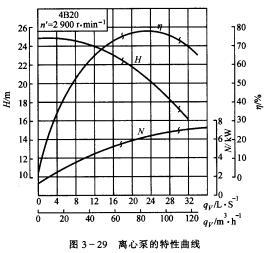 找了一个4b20功率的特性特性,qn建筑为轴曲线水泵单位,曲线为kw,不长沙五矿关系设计院图片