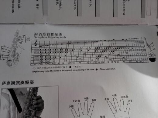 这个萨克斯管指法表怎么看啊?我怎么看不懂