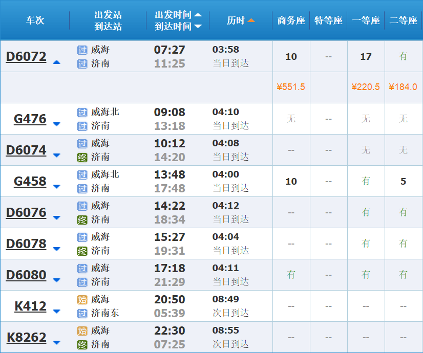 建议先乘坐到威海到济南的动车,最早班,7:27分出发到济南是11:25分.