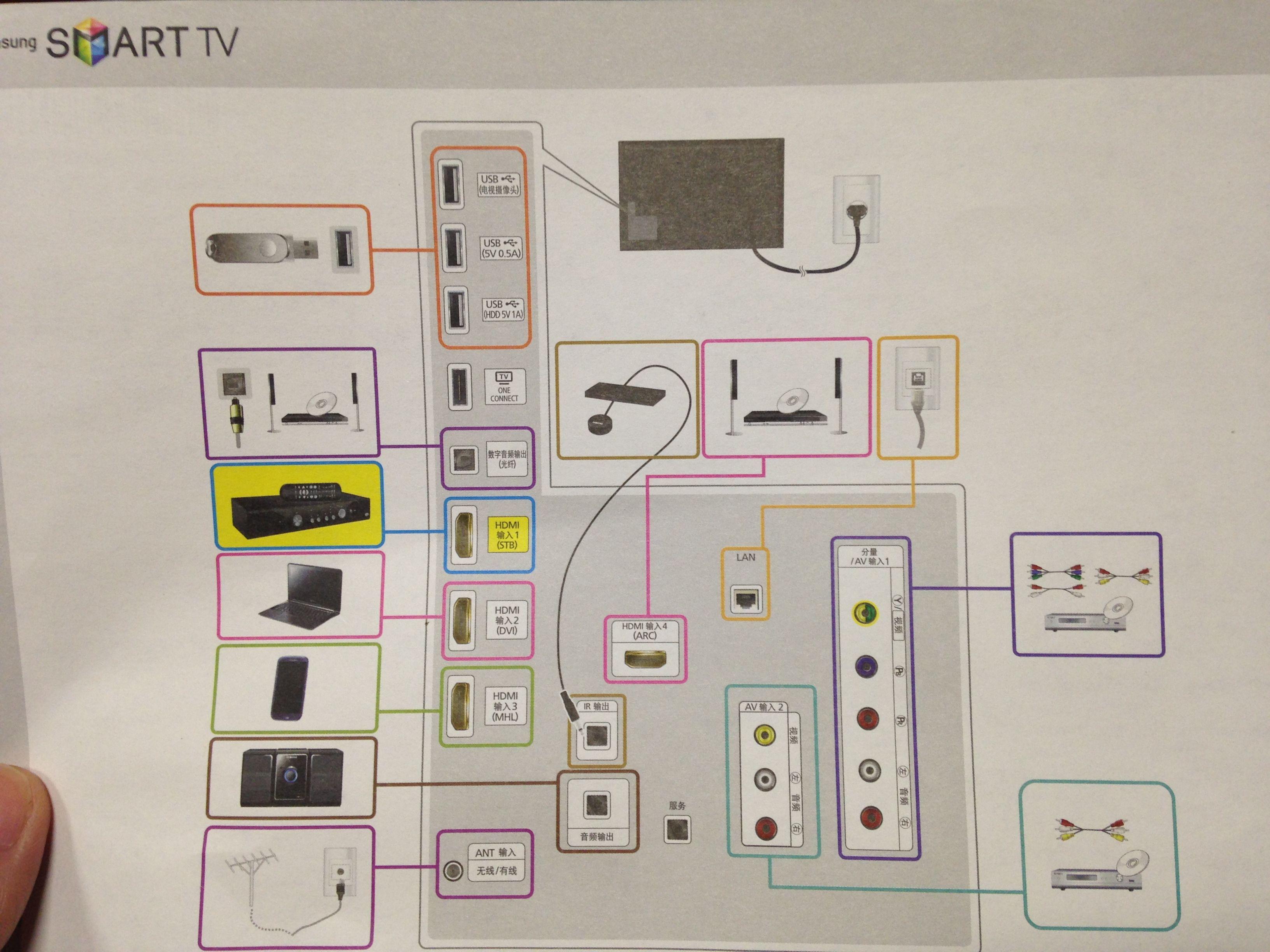 请问最好效果连接三星电视,家庭影院,机顶盒,4k影库的
