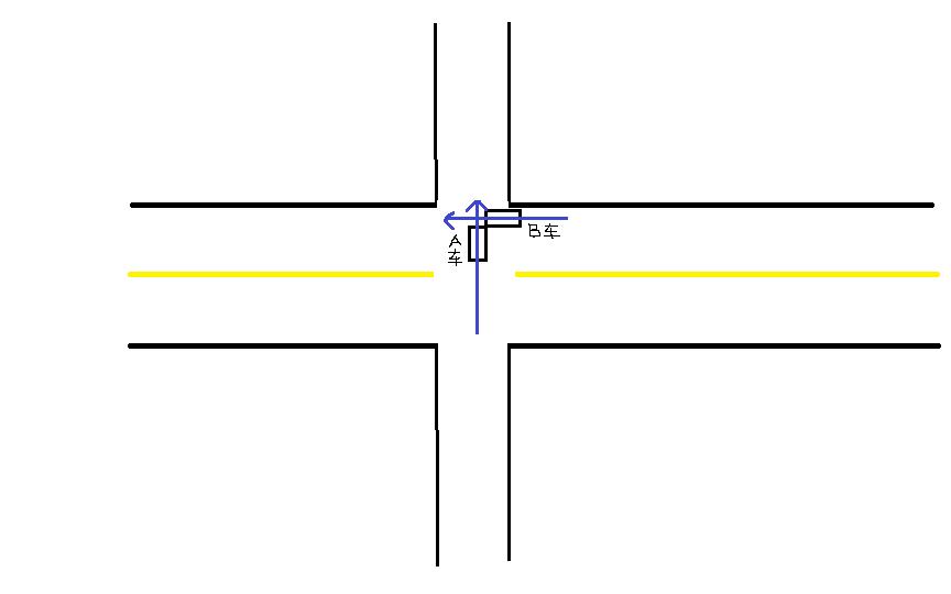 十字路口事故责任划分