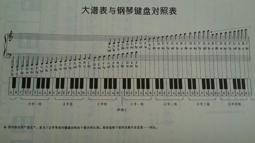 怎么看五线谱上do.这些音对应琴键上的位置