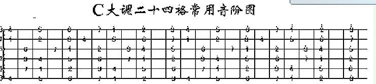 吉他音阶怎么记求dx指点! 比如c大调的音阶.图片