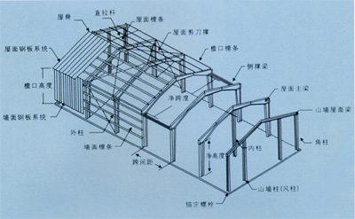 钢结构厂房结构名称大图