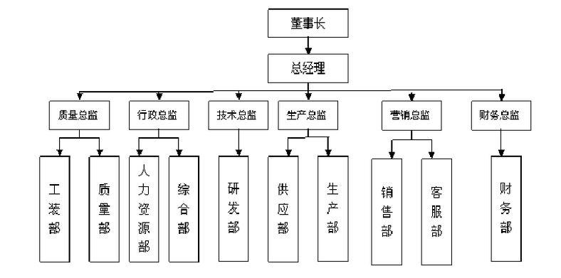 有谁能提供可口可乐公司的组织结构图?