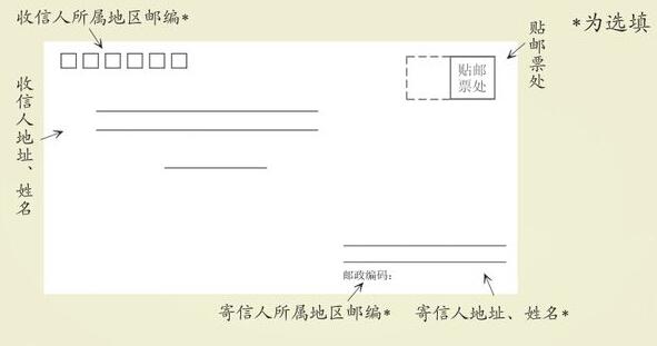信封填写格式是什么?图片