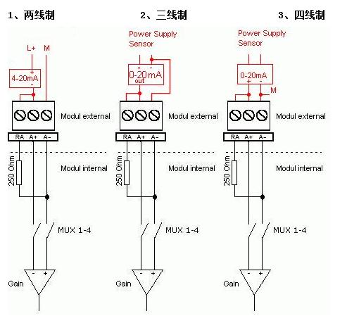 三线制,四线制应该如何选型和接线,以s7-200plc系统的em231模拟量模块