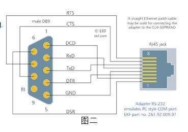 步骤: 1,先连接db9转rj49转接头接线,按照下图顺序连接,db9即为串行