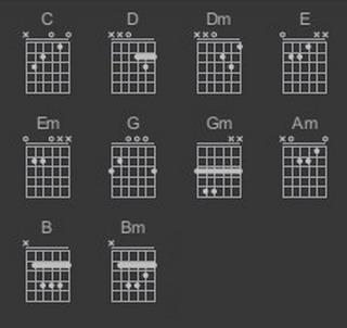 艺术囹�a�b&��#�e+��_吉他c,d,dm,em,e,f,fm,g,gm,a,am,b,bm,这几个和弦图