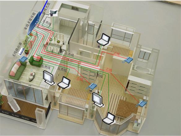 房间网络线如何布置,如下图1
