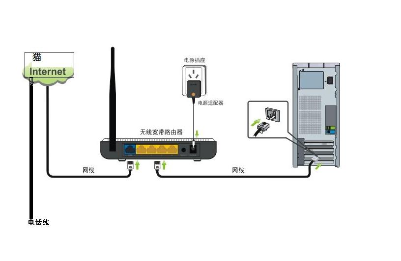 路由器怎么连接两台电脑图解
