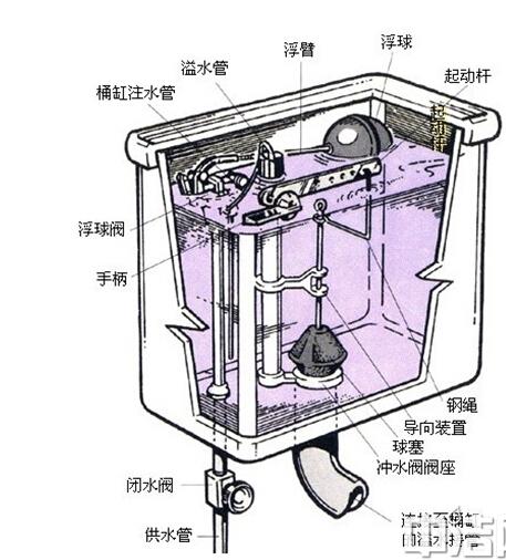 工作原理: 抽水马桶由以下主要部分组成:进水管,出水管,渗水管,水塞图片