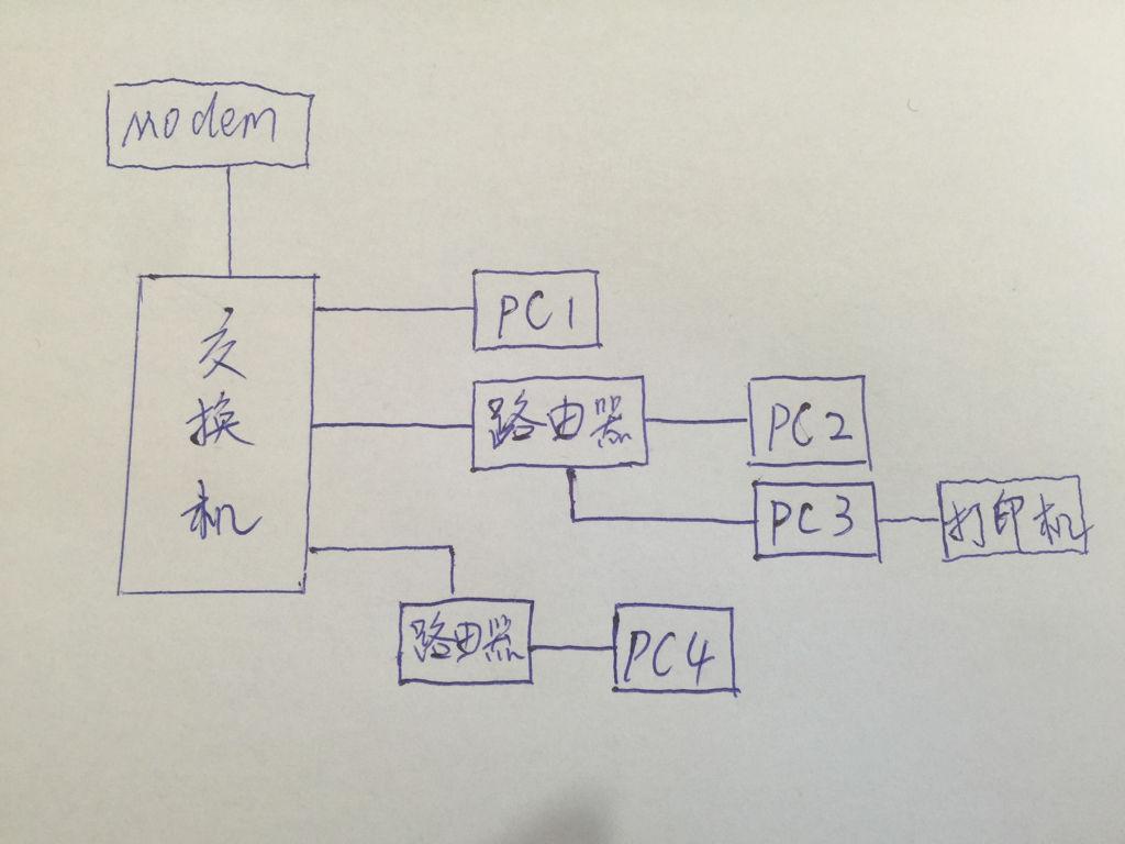 交换机再接路由器,连接的电脑与直接连接交换机电脑互访,共享打印机