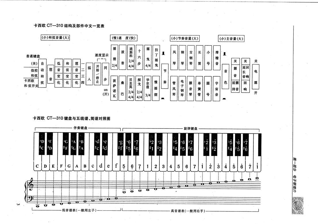 求电子琴49键键盘和简谱对照图片