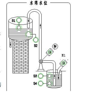 项目八,水塔水位控制 控制要求: 当水位低于s4时,进水泵m1开启,系统