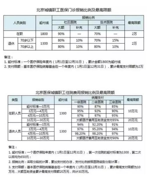 北京医疗保险报销比例 北京社保网