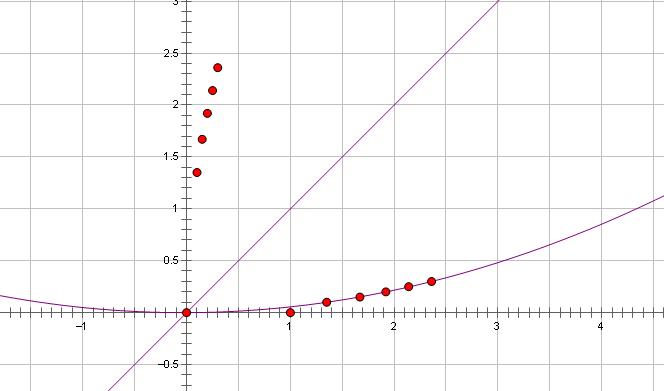 怎样用几何画板翻折抛物线?