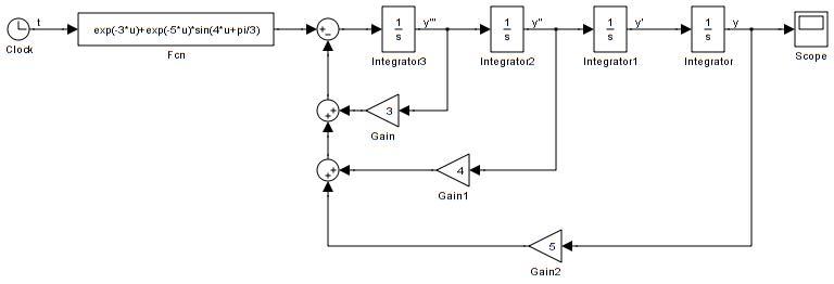 用matlab求解微分方程,最后用simulink仿真出来!