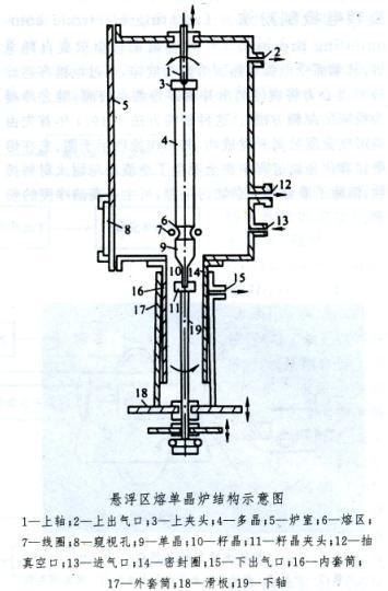 单晶炉 结构图