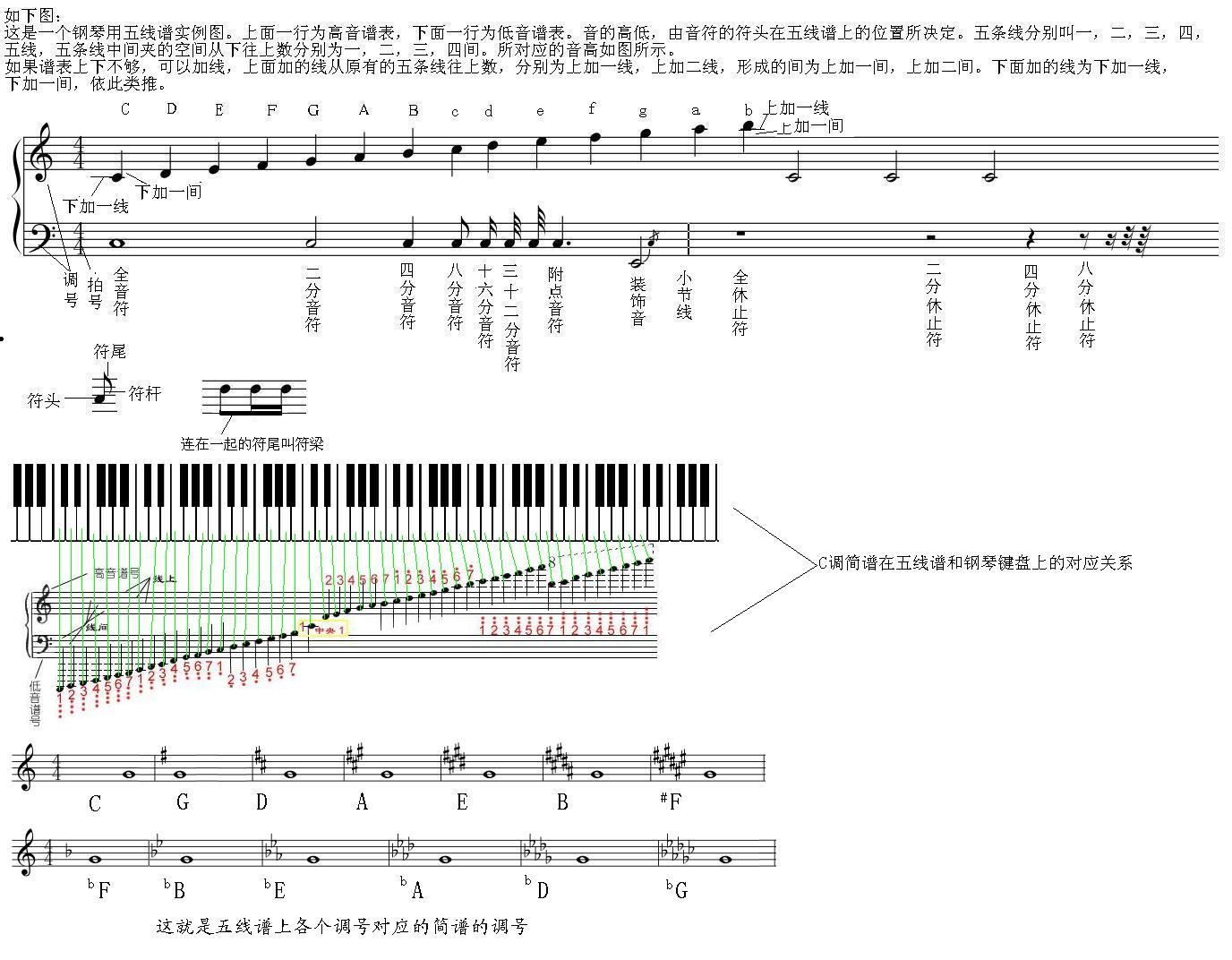 这张图里有简谱,五线谱,钢琴键盘的对应关系.你看看会明白的.
