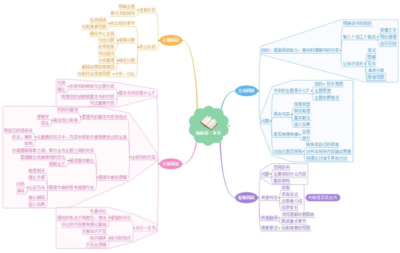 下面这个图是用亿图思维导图软件里的模板例子画的,给你参考一下图片