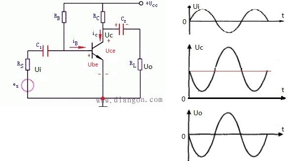 三极管工作在放大状态下,是三极管基极电流控制集电极
