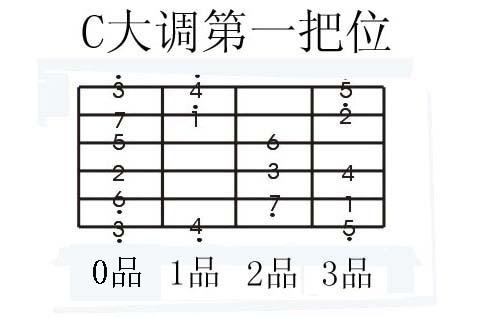 左手怎么按吉他的哆来咪发嗦啦稀哆,就是那个1234567图片