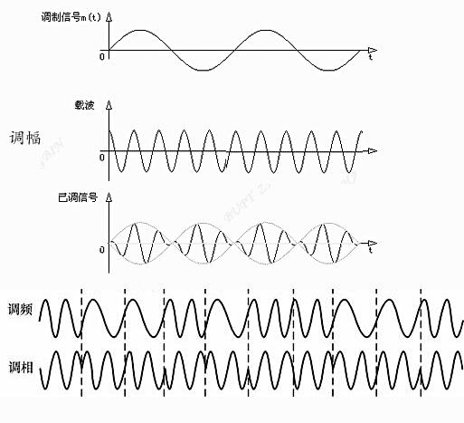 调制的方法主要是通过改变正弦波的幅度、相位和频率来传送信息。其基本原理是把数据信号寄生在载波的某个参数上:幅度、频率和相位,即用数据信号来进行幅度调制、频率调制和相位调制。 调制是用某种电讯号去控制高频载波!分为调幅,调频,调相! 调幅是用音频电压来控制高频载波的波幅!