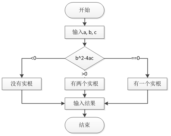 c语言求ax+bx+c=0的根 ns流程图或者传统流程图,书上说分两种情况考虑图片