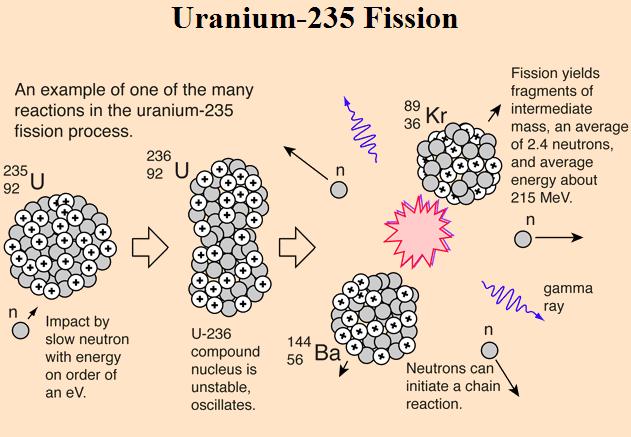 核裂变有没有一定要放出中子的呢?