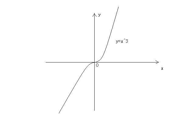 �y�k�.#�+�y����yki�f�x�_已知函数fx=x3次方-x^2 2分之x 4分之一证明