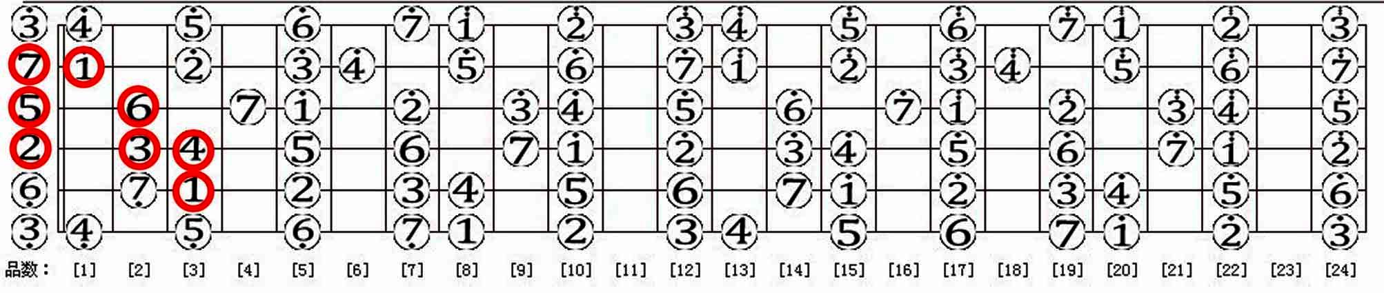 吉他1234567怎么弹图解