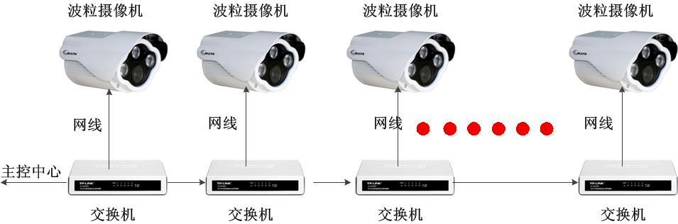 关于波粒监控摄像机
