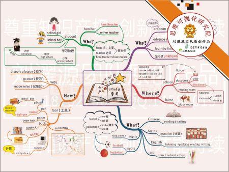 六年级上册英语思维导图怎么办呢?