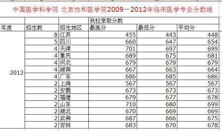 展开全部 2013年北京协和医学院临川专业录取分数线     中国医学科