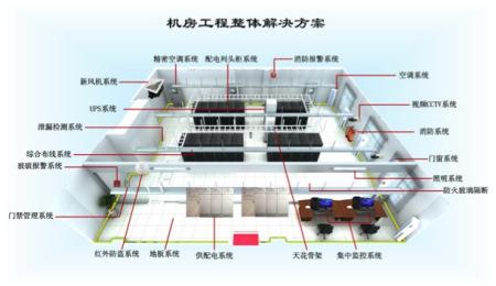 整体机房建设方案的设计依据